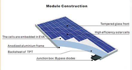 Comprar Panel Solar Fotovoltaico Zytech ZT 3P