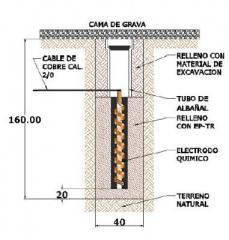 Electrodo Quimico Ep-Et