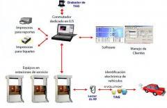 Sistemas de control, mercadeo y facturación