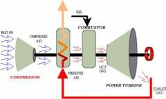 Partes Y Piezas Para Turbina A Gas