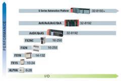 Controladores Lógicos - PLC Mitsubishi