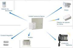 Sistema de alarma contra robo