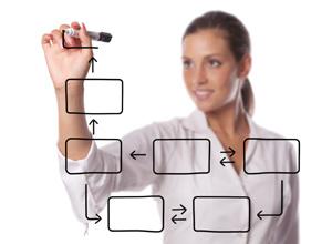 Pedido Automatización de flujos de documentación