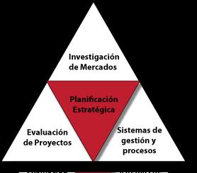 Pedido Planificación Estratégica