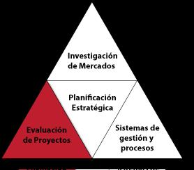 Pedido Evaluación de proyectos